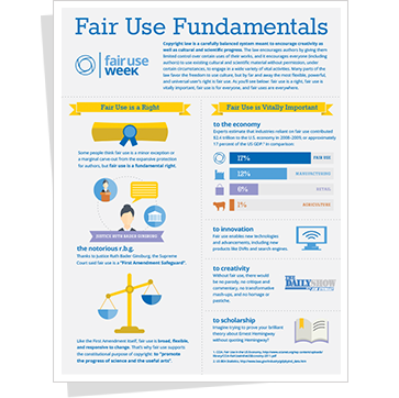 Fair Use Fundamentals Infographic